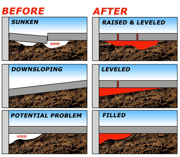 Poly Pros Concrete Lifting Fixing Concrete Services Before and After